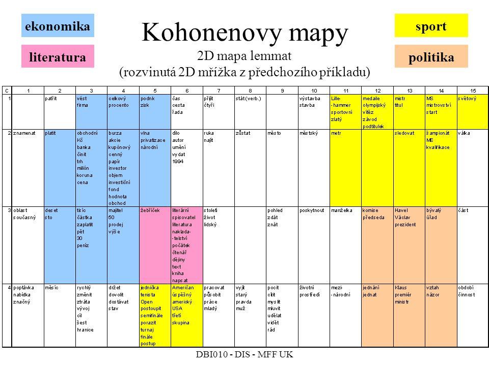 ekonomika sport. Kohonenovy mapy 2D mapa lemmat (rozvinutá 2D mřížka z předchozího příkladu) literatura.