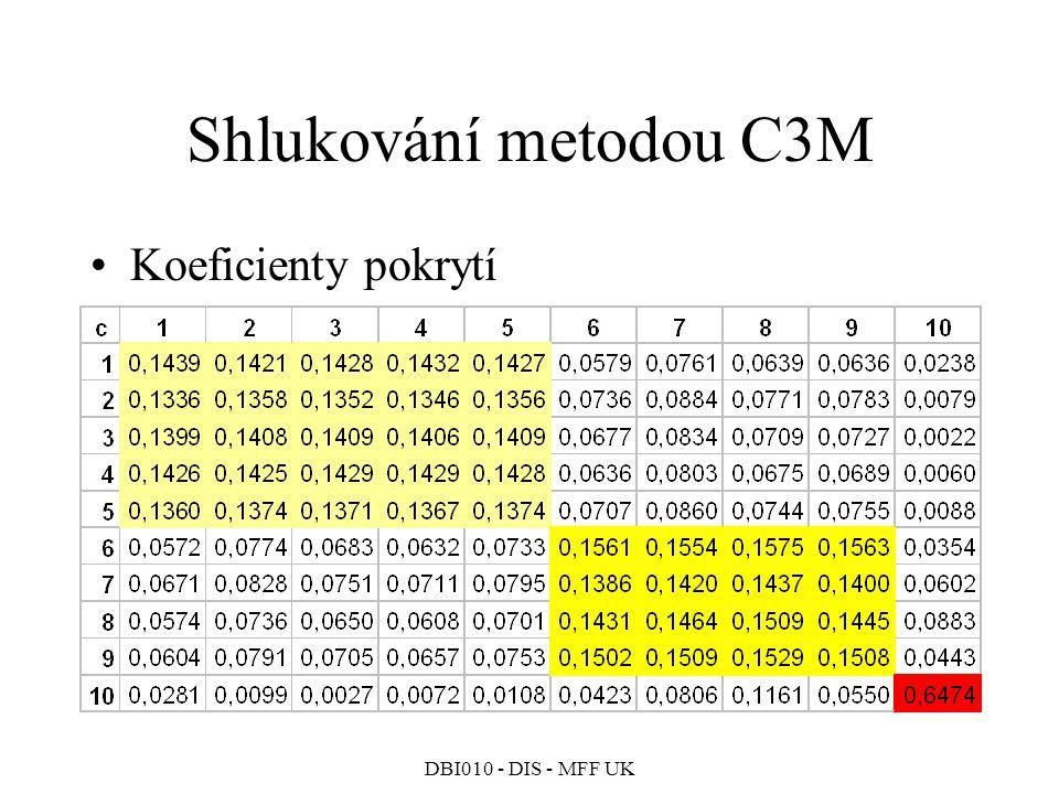 Shlukování metodou C3M Koeficienty pokrytí DBI010 - DIS - MFF UK 251