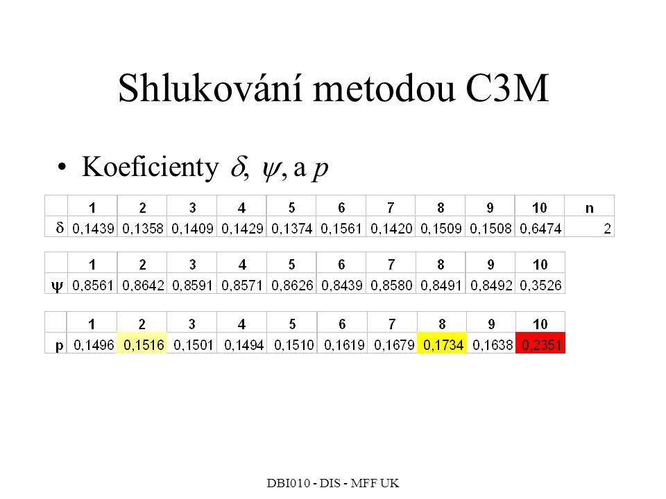 Shlukování metodou C3M Koeficienty , , a p DBI010 - DIS - MFF UK 252