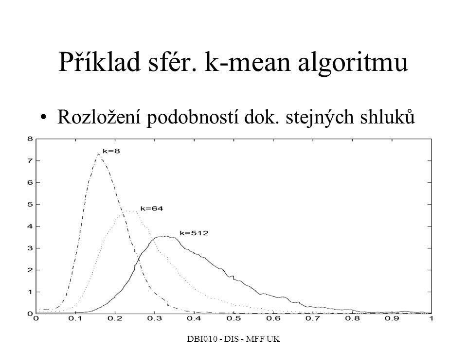 Příklad sfér. k-mean algoritmu