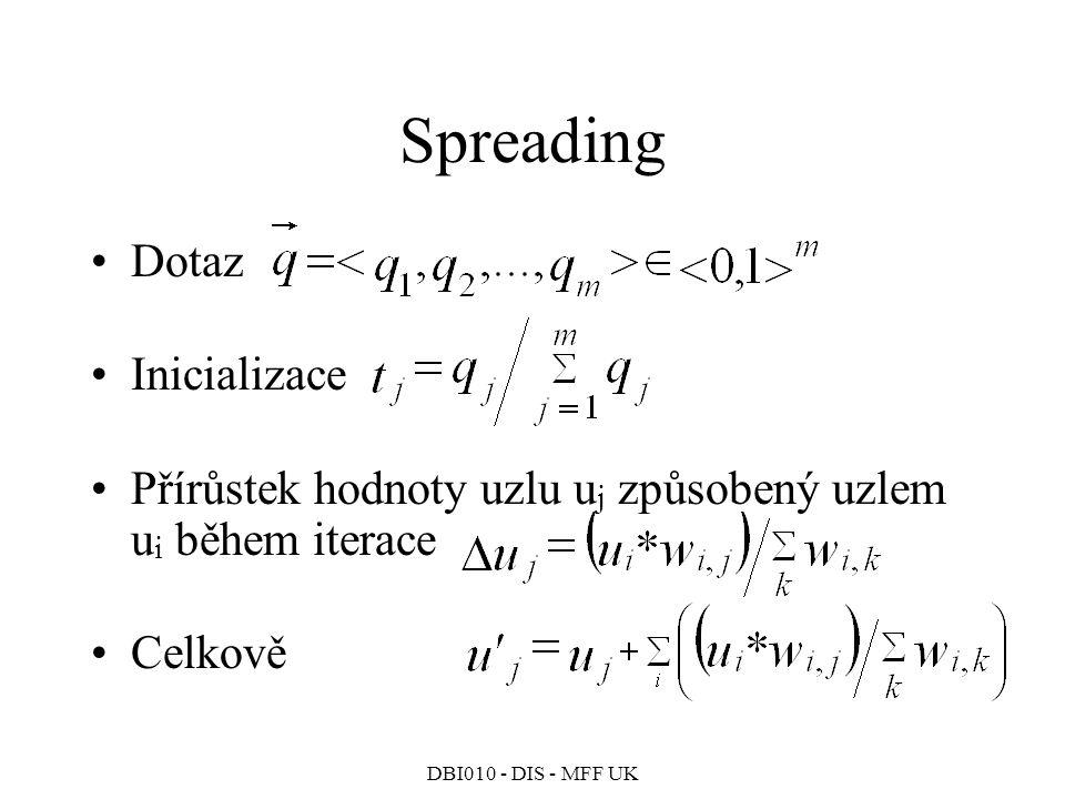Spreading Dotaz Inicializace