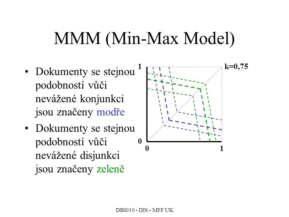 MMM (Min-Max Model) 1. k=0,75. Dokumenty se stejnou podobností vůči nevážené konjunkci jsou značeny modře.