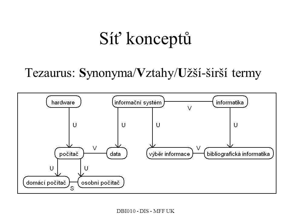 Síť konceptů Tezaurus: Synonyma/Vztahy/Užší-širší termy