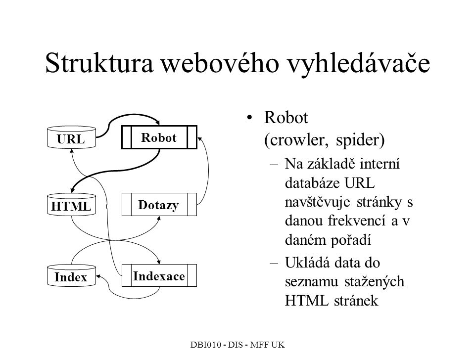 Struktura webového vyhledávače