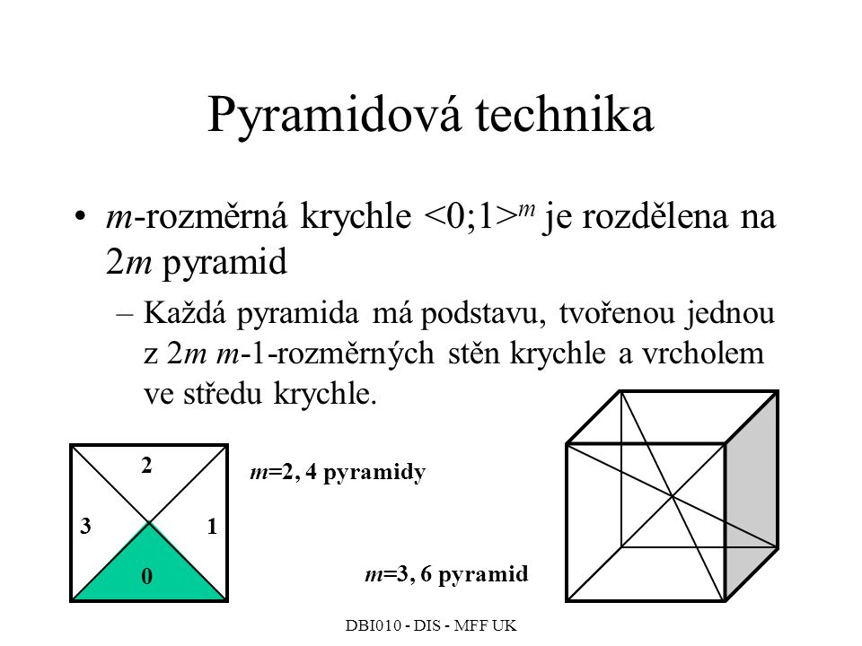 Pyramidová technika m-rozměrná krychle <0;1>m je rozdělena na 2m pyramid.