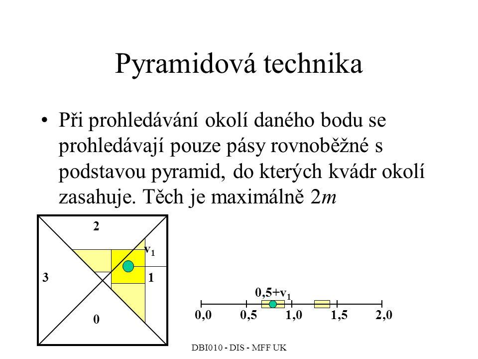 Pyramidová technika