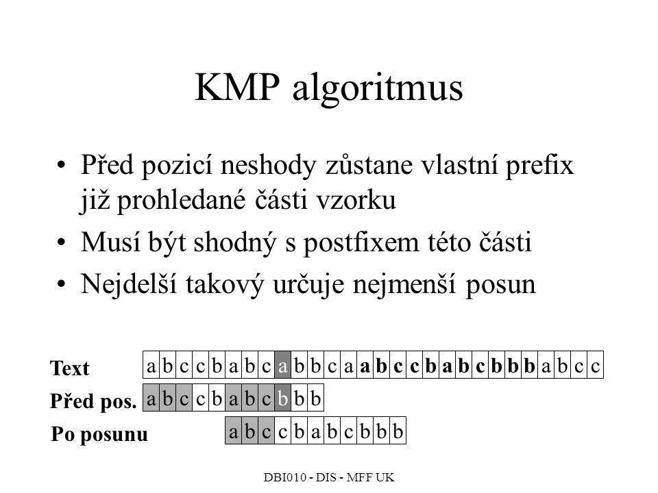 KMP algoritmus Před pozicí neshody zůstane vlastní prefix již prohledané části vzorku. Musí být shodný s postfixem této části.
