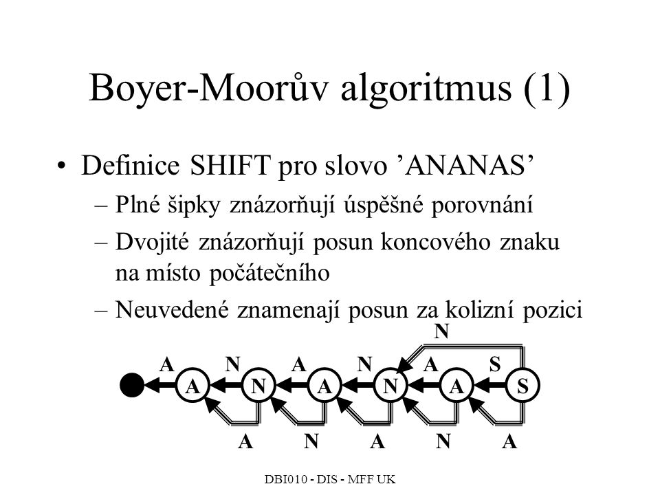 Boyer-Moorův algoritmus (1)