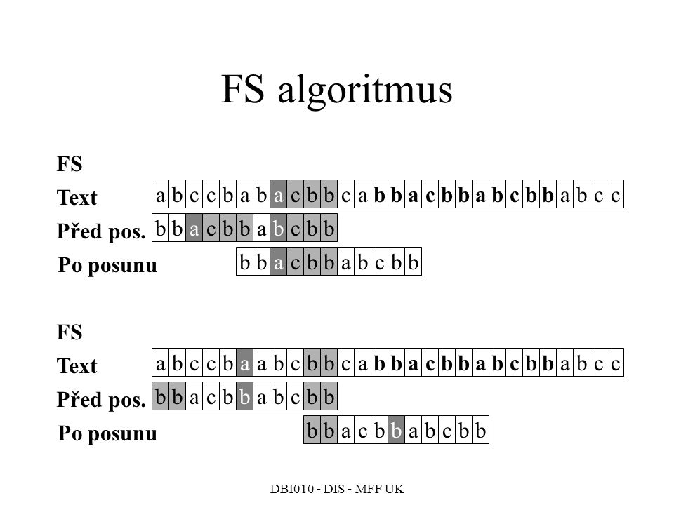 FS algoritmus FS Text a b c c b a b a c b b c a b b a c b b a b c b b