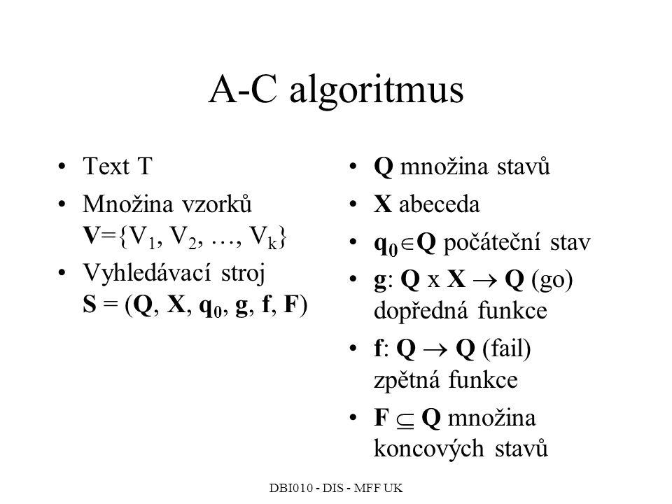 A-C algoritmus Text T Množina vzorků V={V1, V2, …, Vk}