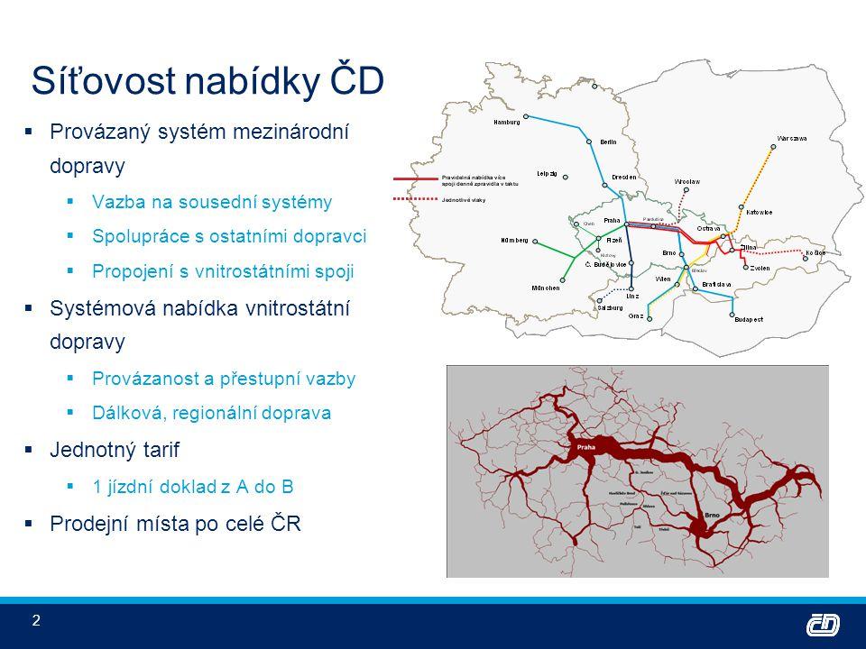 Síťovost nabídky ČD Provázaný systém mezinárodní dopravy