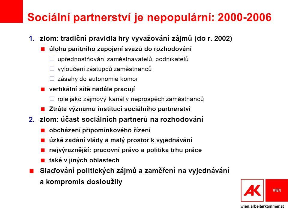 Sociální partnerství je nepopulární: 2000-2006