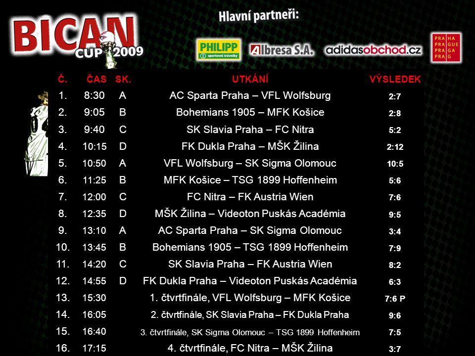 AC Sparta Praha – VFL Wolfsburg 2. 9:05 B Bohemians 1905 – MFK Košice
