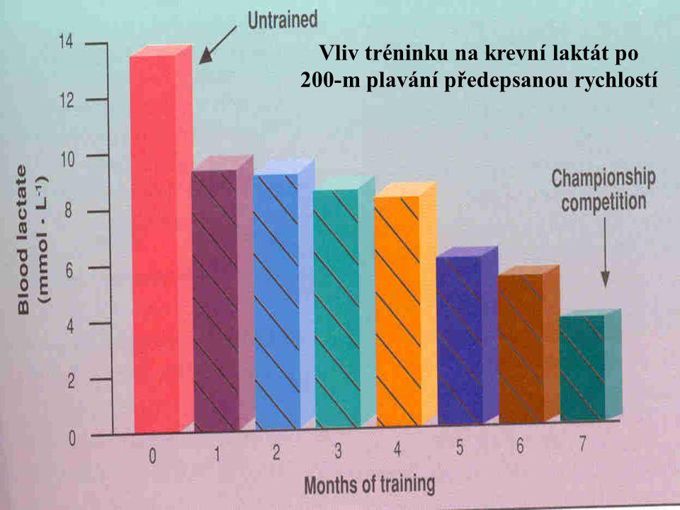 Vliv tréninku na krevní laktát po 200-m plavání předepsanou rychlostí