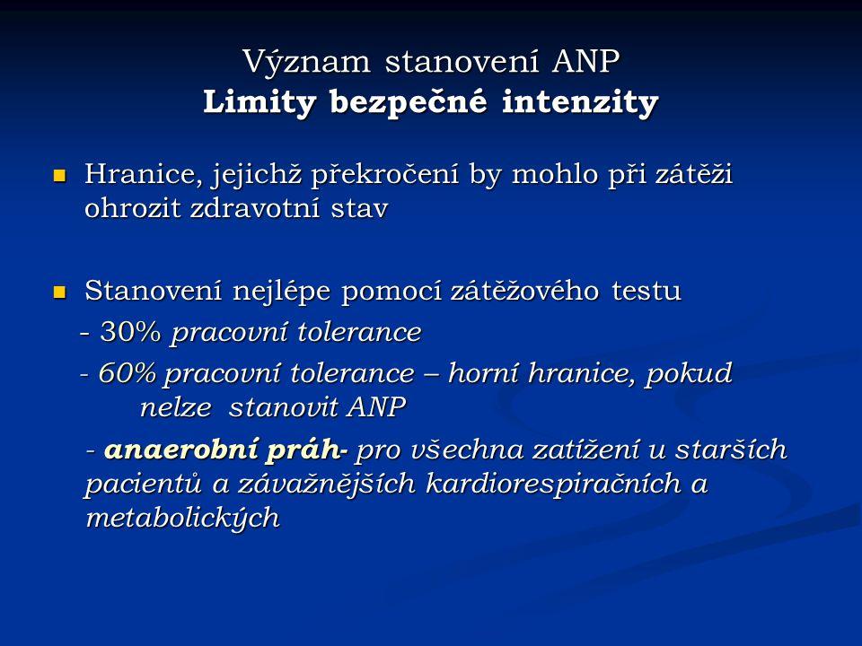 Význam stanovení ANP Limity bezpečné intenzity