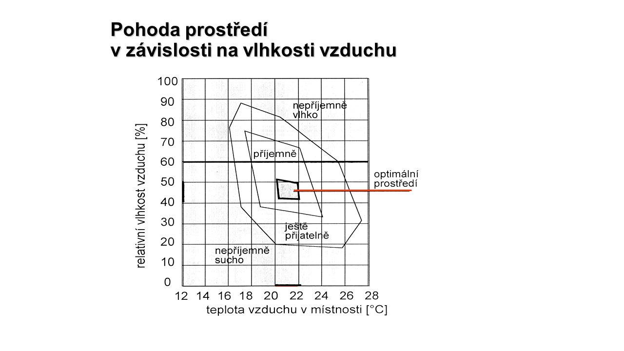 Pohoda prostředí v závislosti na vlhkosti vzduchu