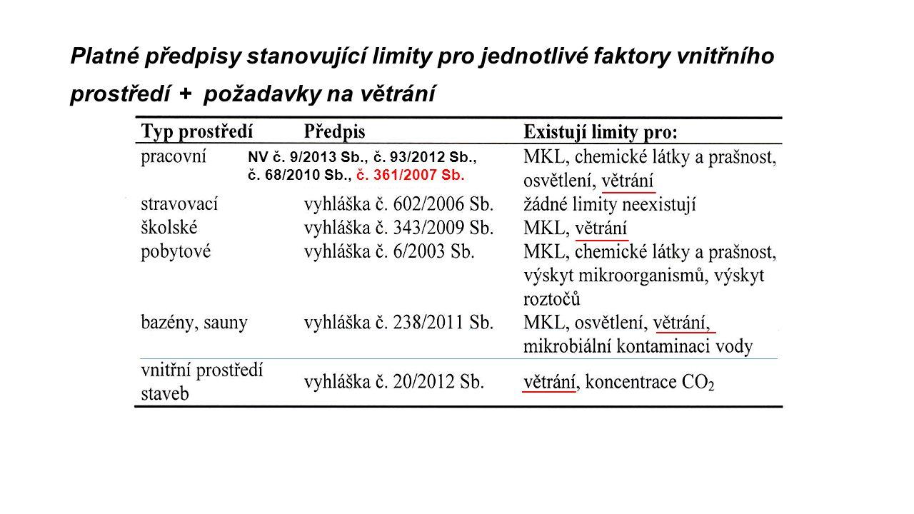 Platné předpisy stanovující limity pro jednotlivé faktory vnitřního prostředí + požadavky na větrání