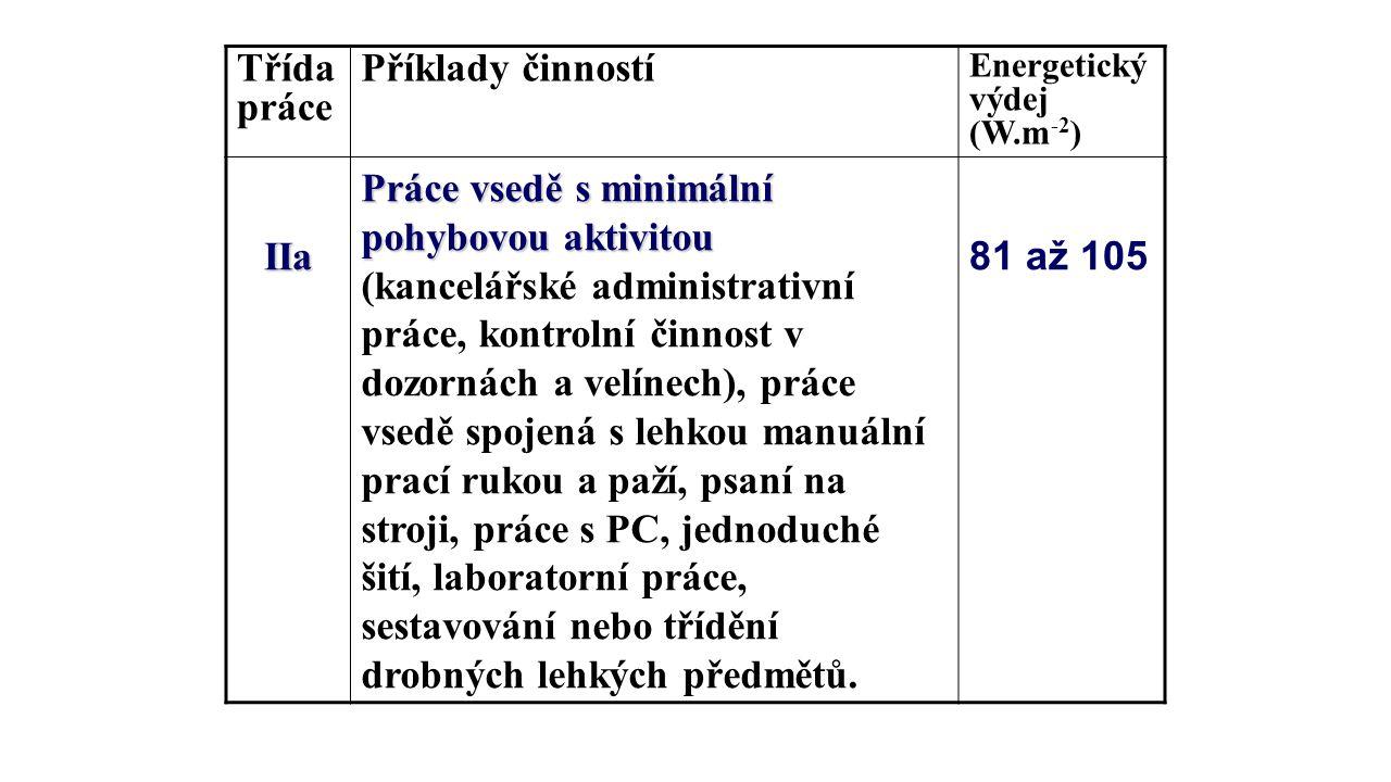 Třída práce Příklady činností IIa
