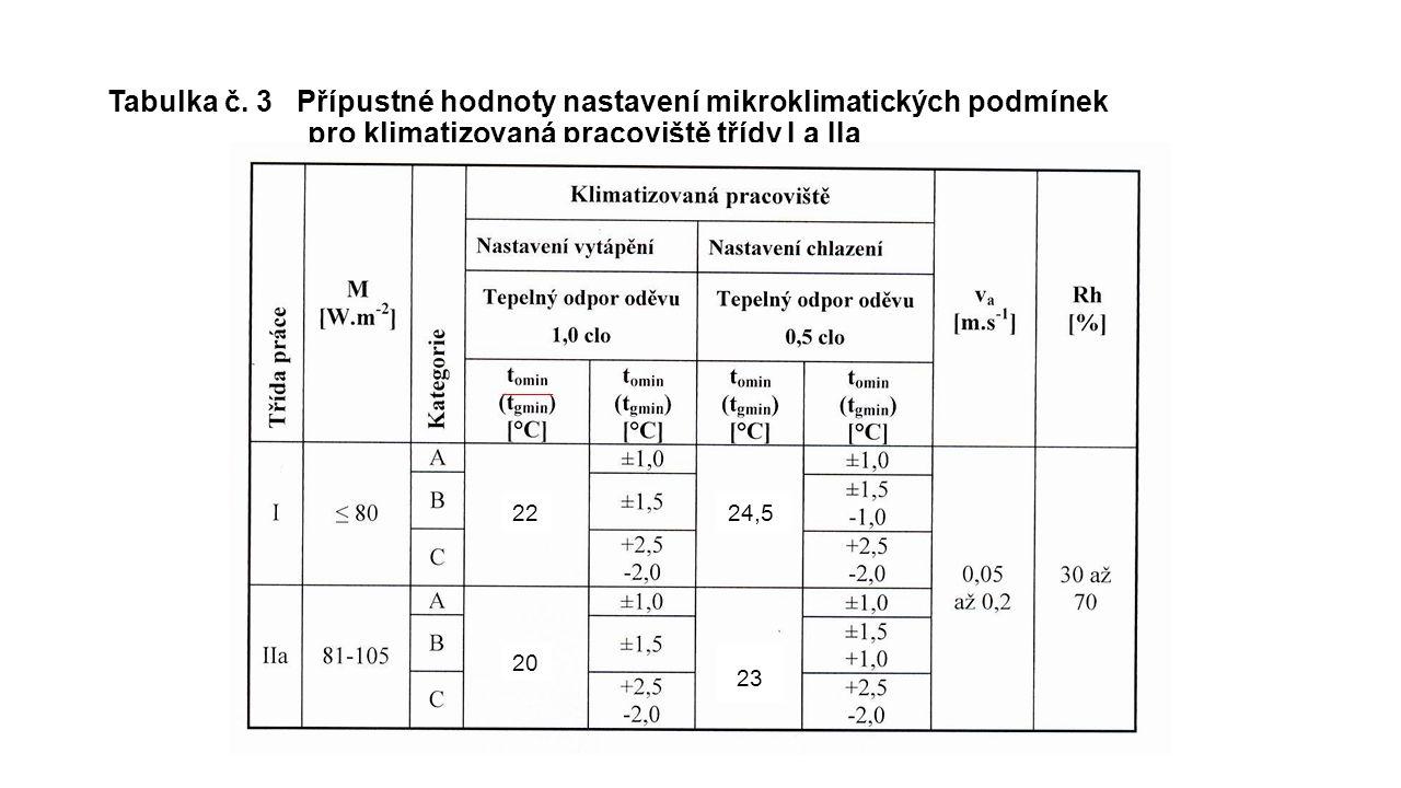 Tabulka č. 3 Přípustné hodnoty nastavení mikroklimatických podmínek pro klimatizovaná pracoviště třídy I a IIa