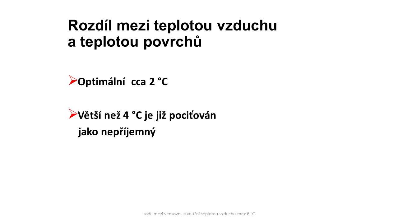 Rozdíl mezi teplotou vzduchu a teplotou povrchů