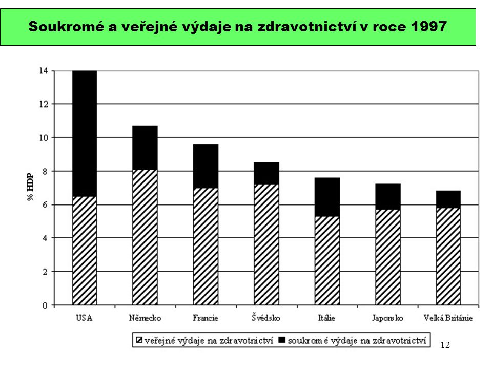 Soukromé a veřejné výdaje na zdravotnictví v roce 1997