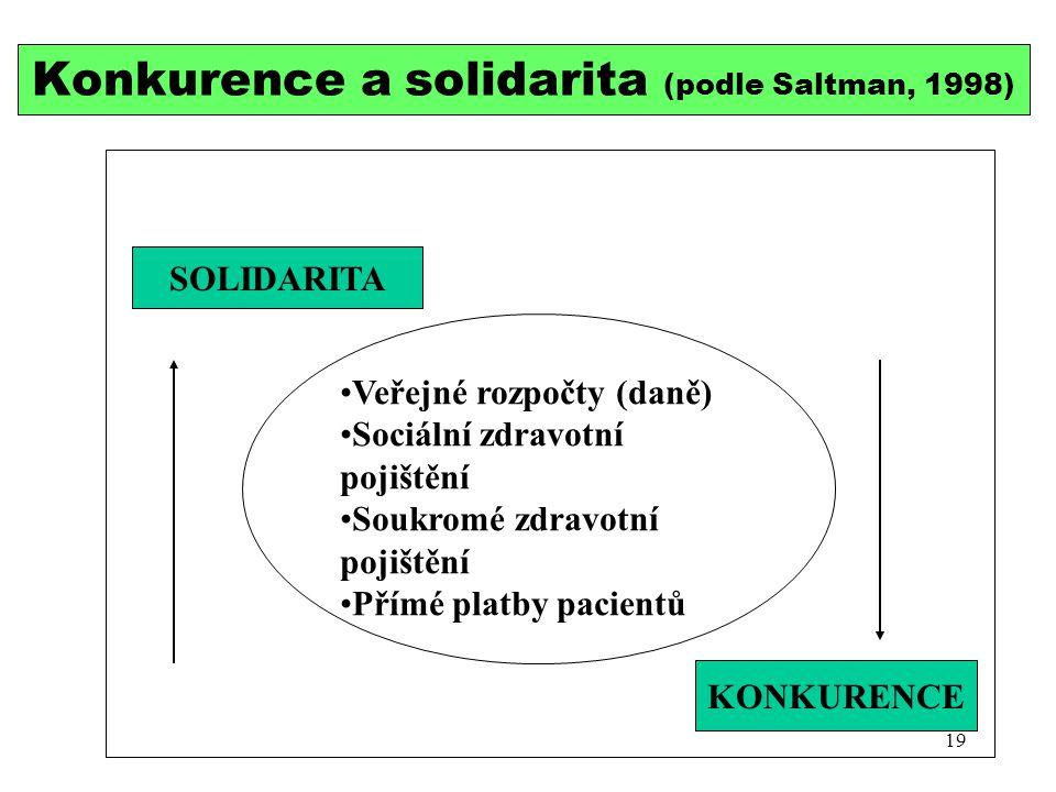 Konkurence a solidarita (podle Saltman, 1998)