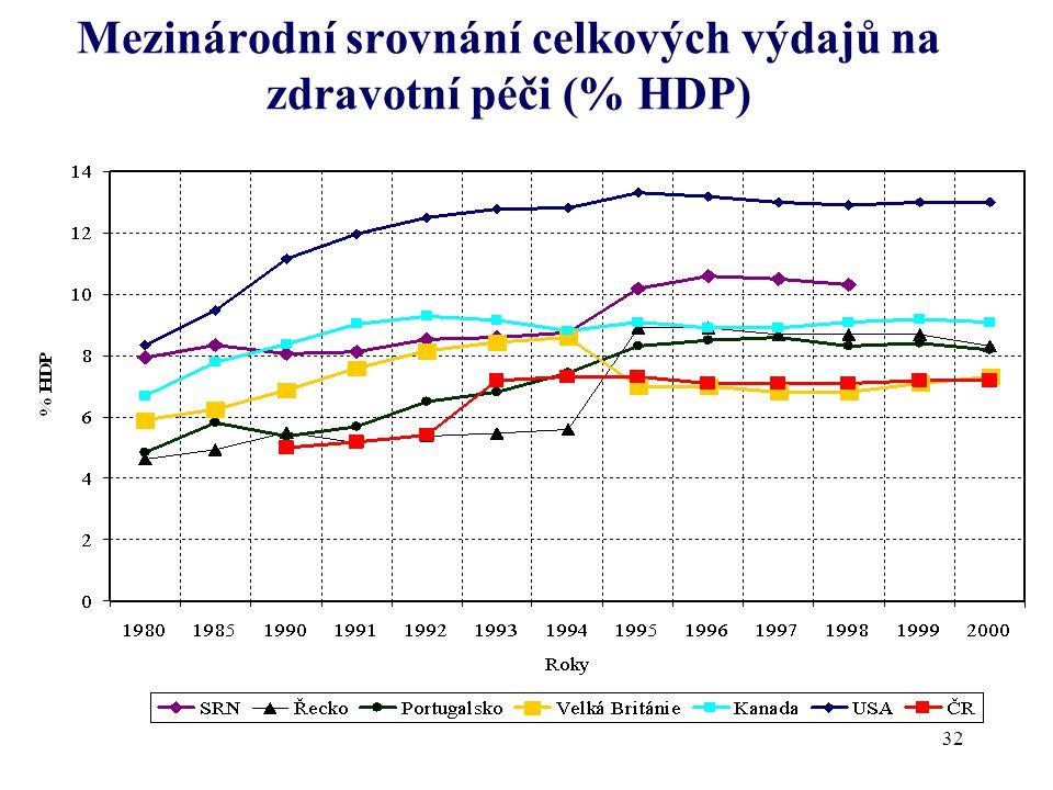 Mezinárodní srovnání celkových výdajů na zdravotní péči (% HDP)