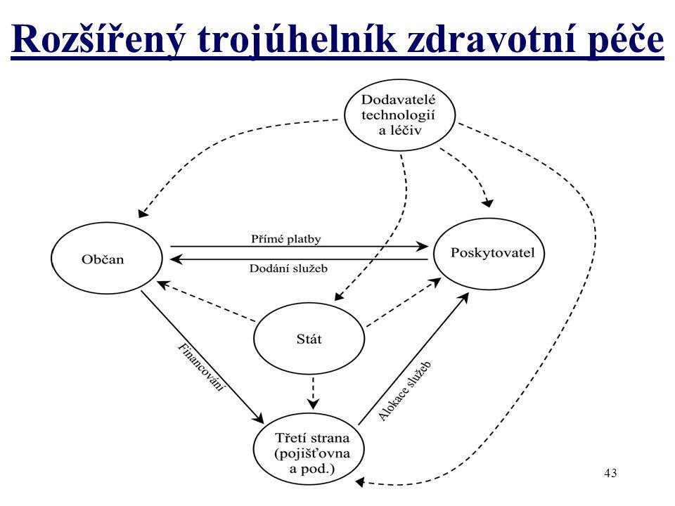 Rozšířený trojúhelník zdravotní péče