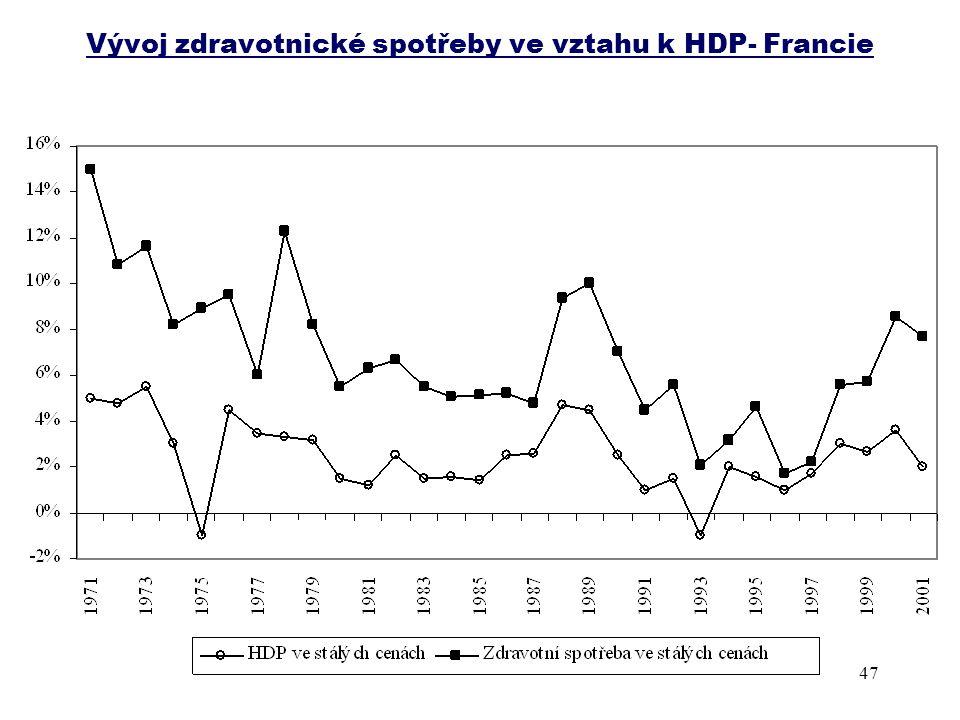 Vývoj zdravotnické spotřeby ve vztahu k HDP- Francie