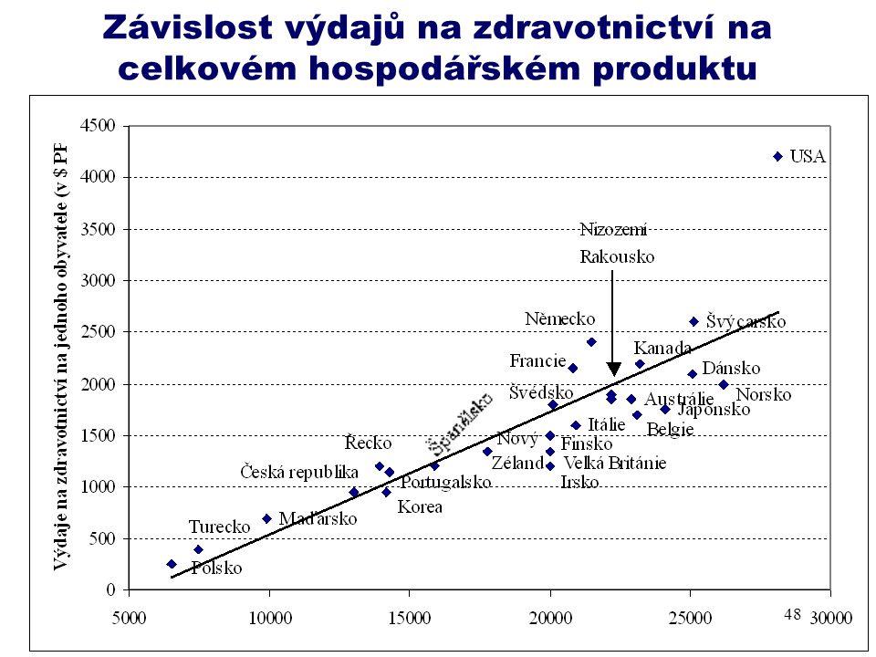 Závislost výdajů na zdravotnictví na celkovém hospodářském produktu
