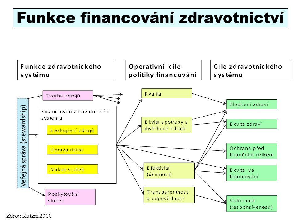 Funkce financování zdravotnictví