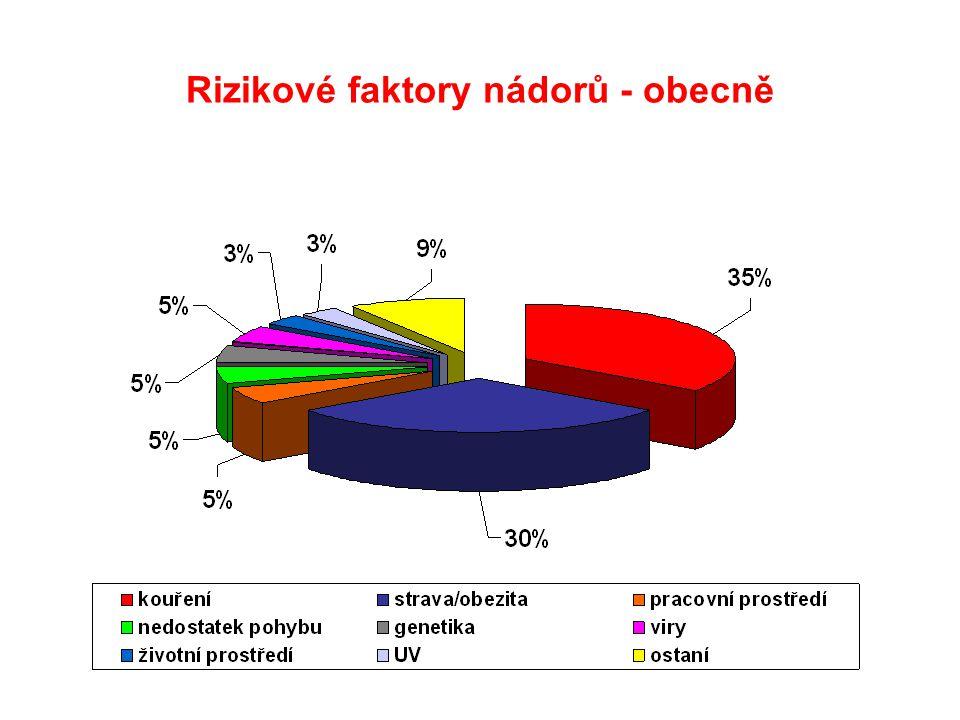 Rizikové faktory nádorů - obecně