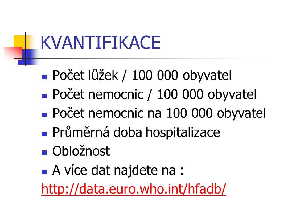 KVANTIFIKACE Počet lůžek / 100 000 obyvatel