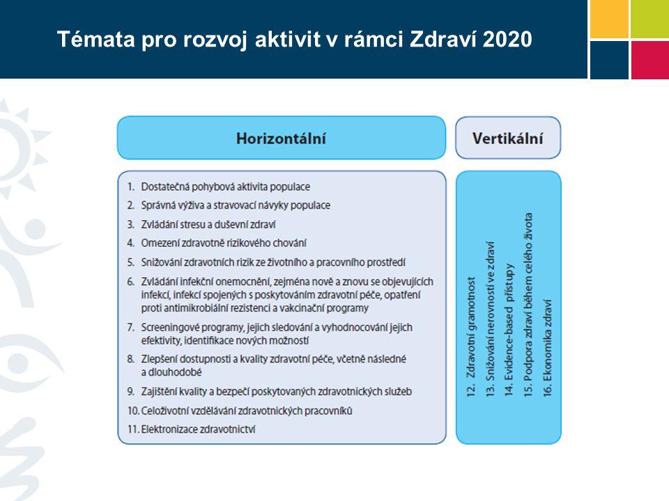 Témata pro rozvoj aktivit v rámci Zdraví 2020