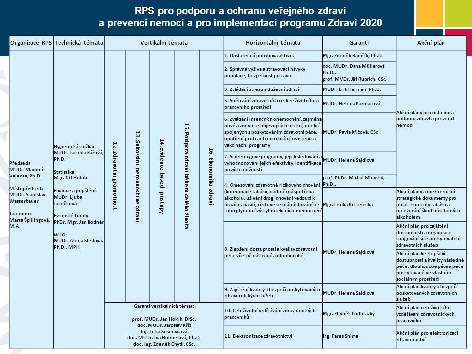RPS pro podporu a ochranu veřejného zdraví a prevenci nemocí a pro implementaci programu Zdraví 2020