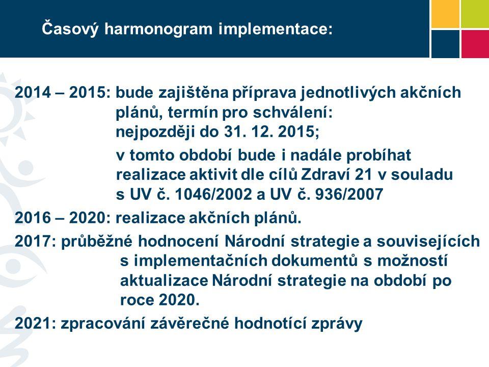 Časový harmonogram implementace: