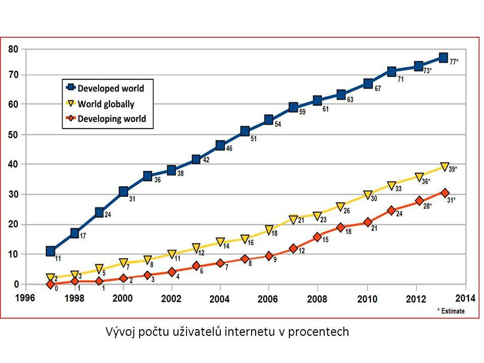 Vývoj počtu uživatelů internetu v procentech