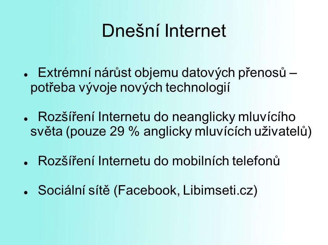 Dnešní Internet Extrémní nárůst objemu datových přenosů – potřeba vývoje nových technologií.