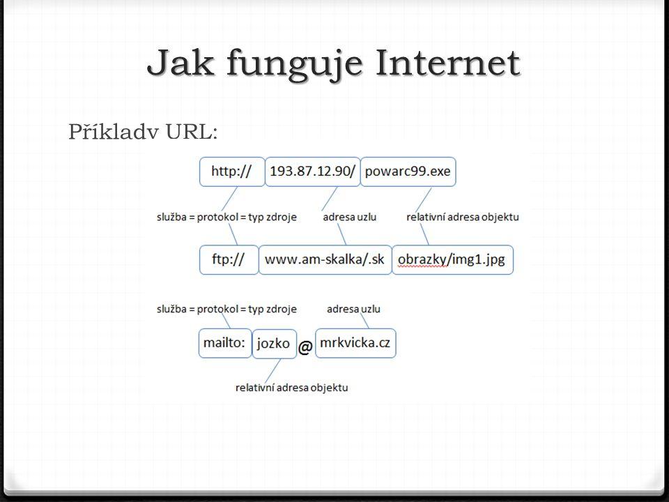 Jak funguje Internet Příklady URL: