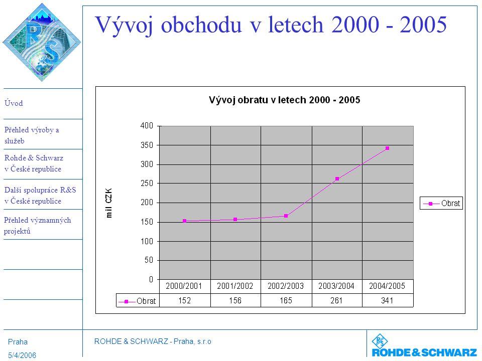Vývoj obchodu v letech 2000 - 2005