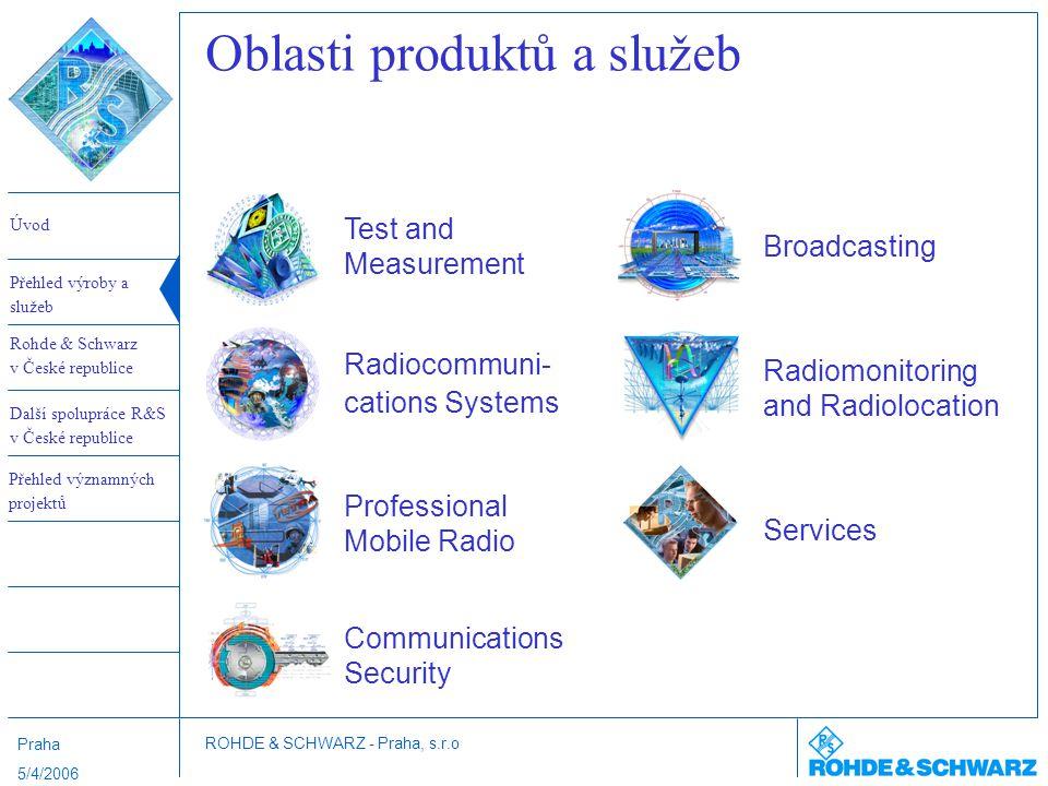 Oblasti produktů a služeb