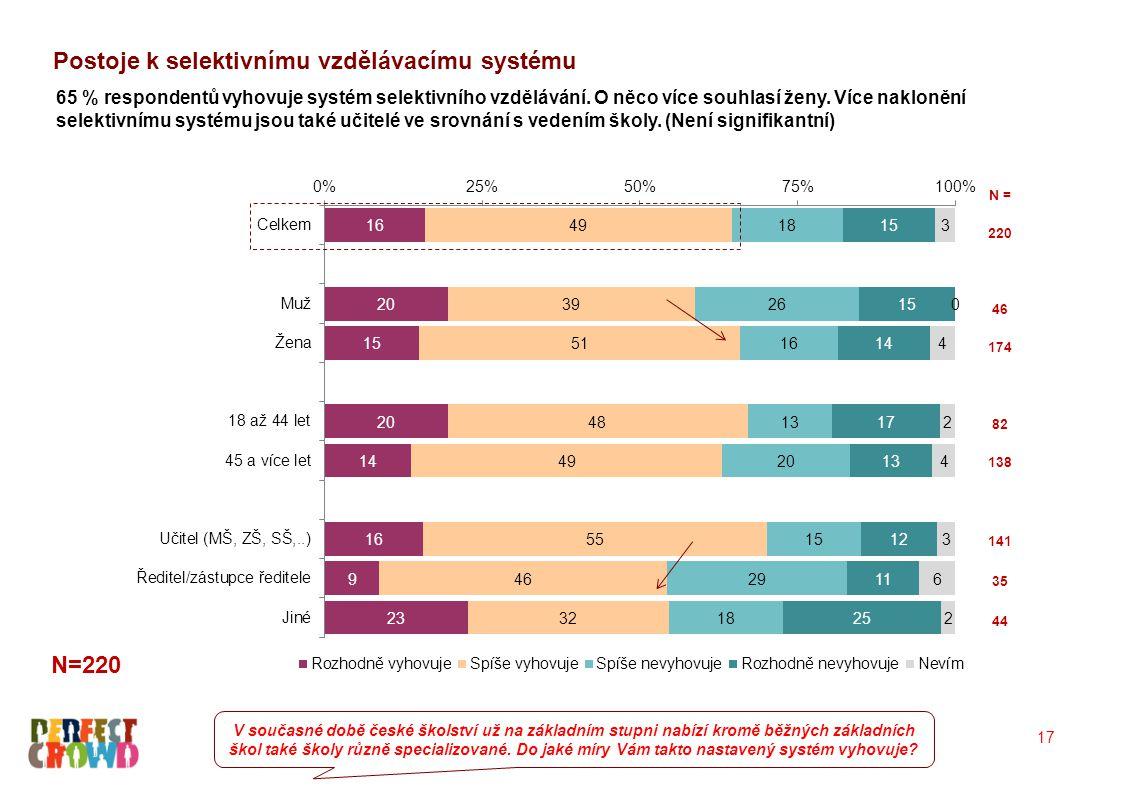 Kritika selektivního vzdělávacího systému - spontánní odpovědi