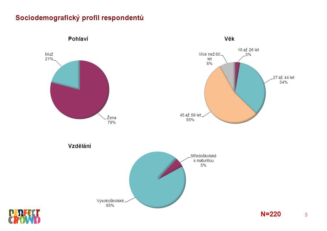 Sociodemografický profil respondentů