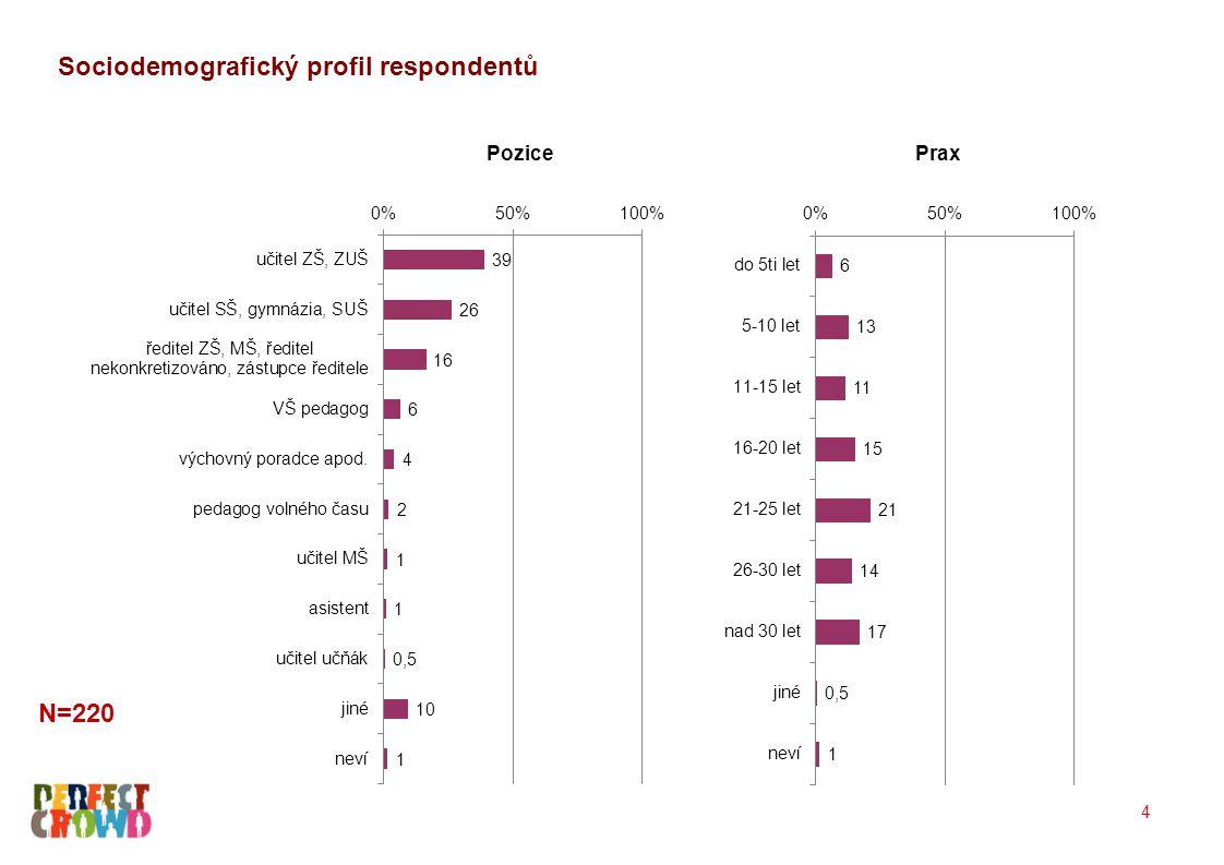 Shrnutí (1) Úroveň vzdělávání na českých základních školách