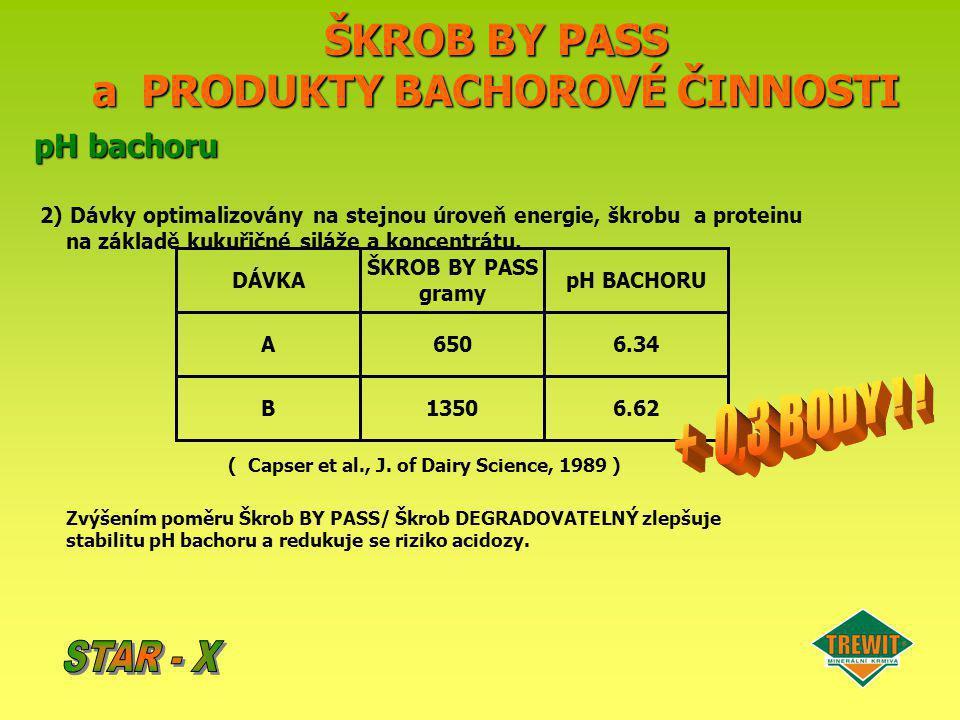 + 0,3 BODY ! ! ŠKROB BY PASS a PRODUKTY BACHOROVÉ ČINNOSTI STAR - X
