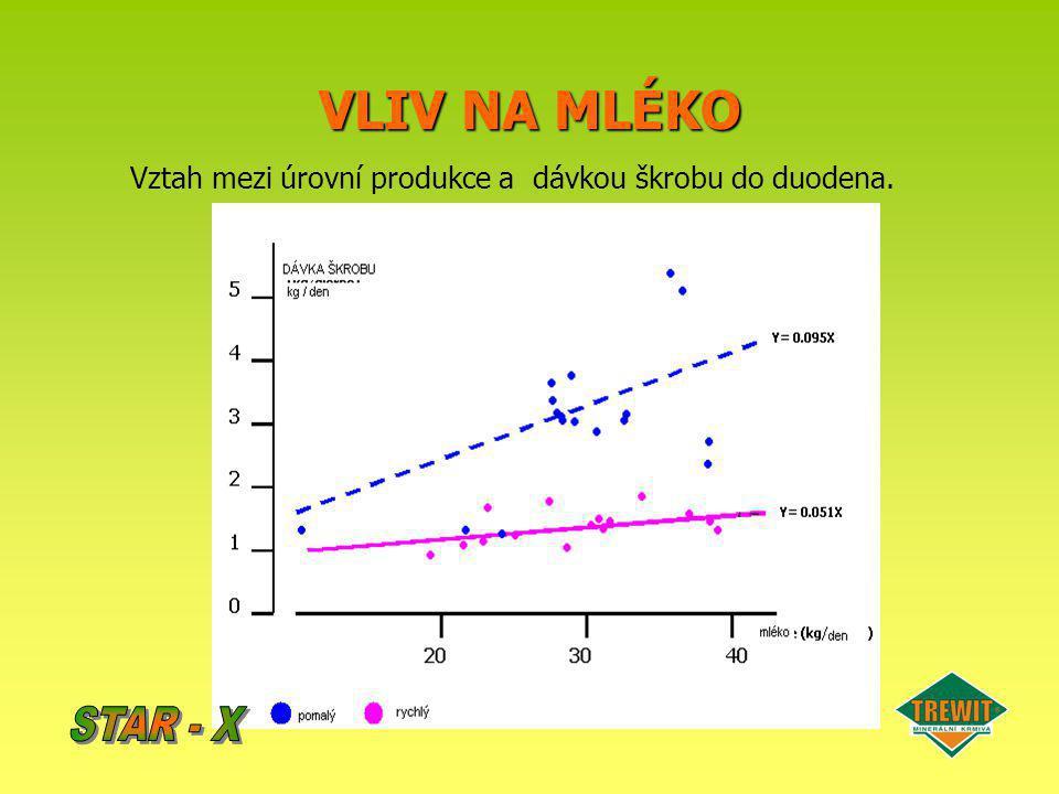 Vztah mezi úrovní produkce a dávkou škrobu do duodena.