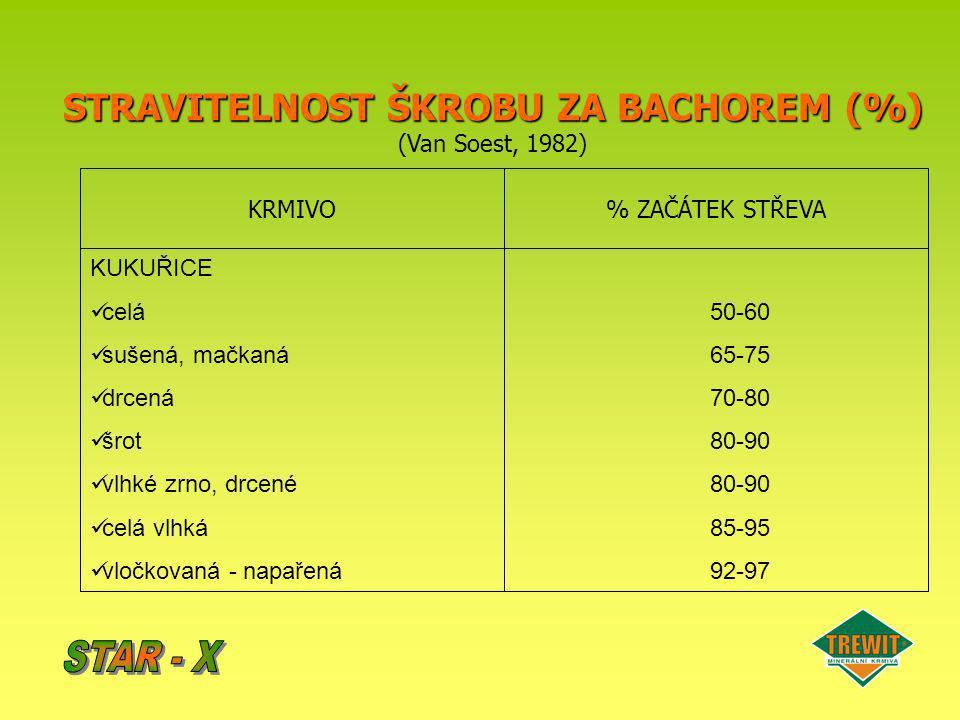 STRAVITELNOST ŠKROBU ZA BACHOREM (%)