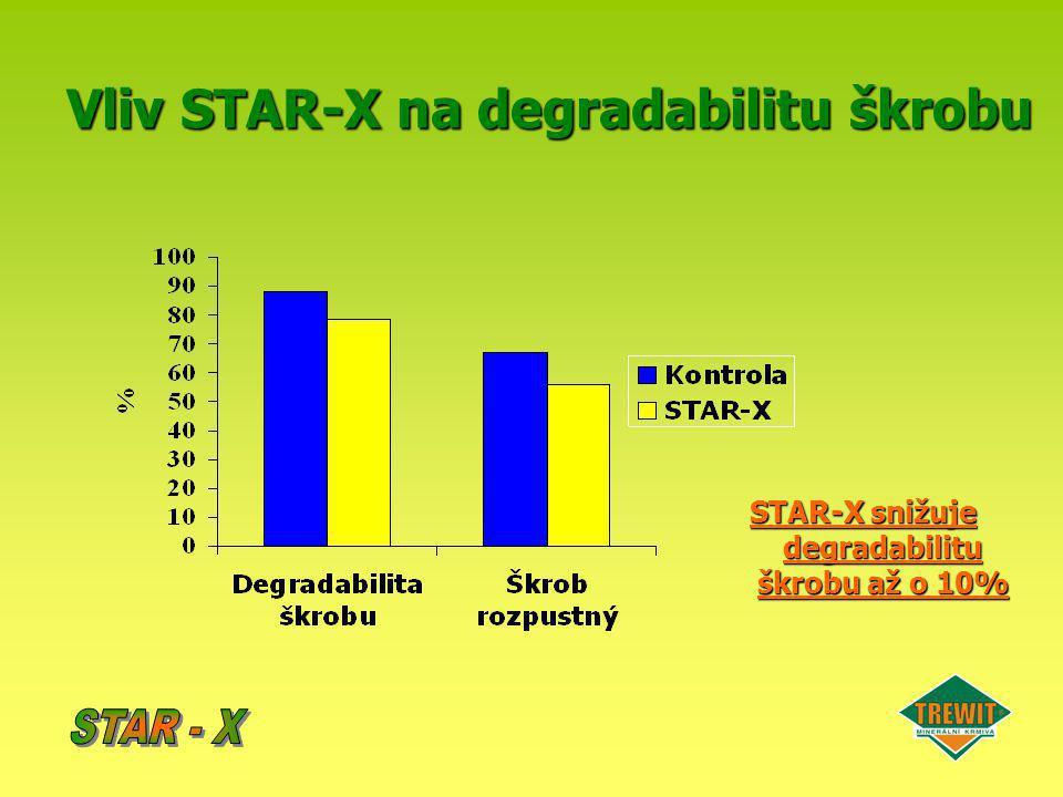 Vliv STAR-X na degradabilitu škrobu