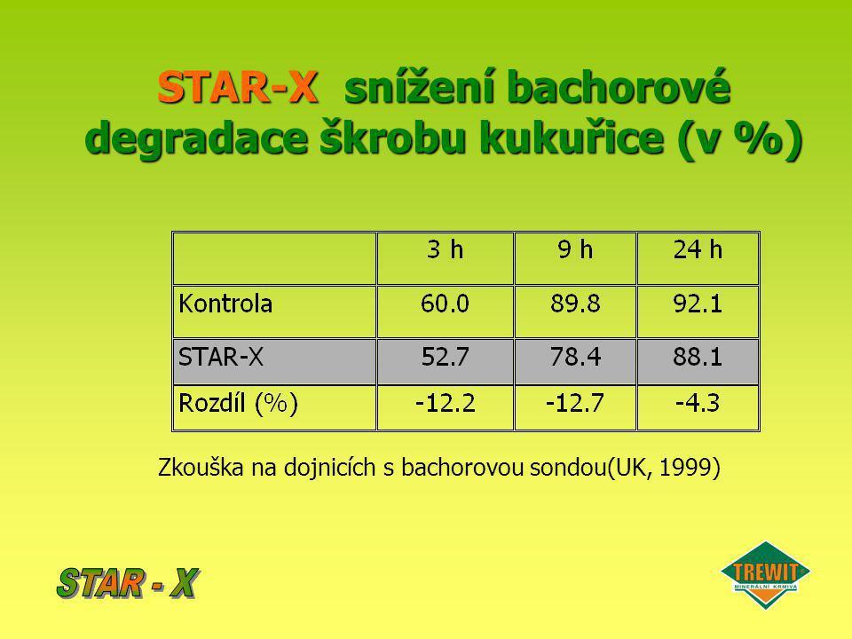 STAR-X snížení bachorové degradace škrobu kukuřice (v %)