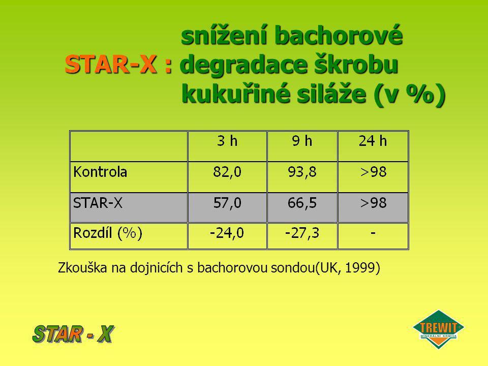 snížení bachorové STAR-X : degradace škrobu kukuřiné siláže (v %)